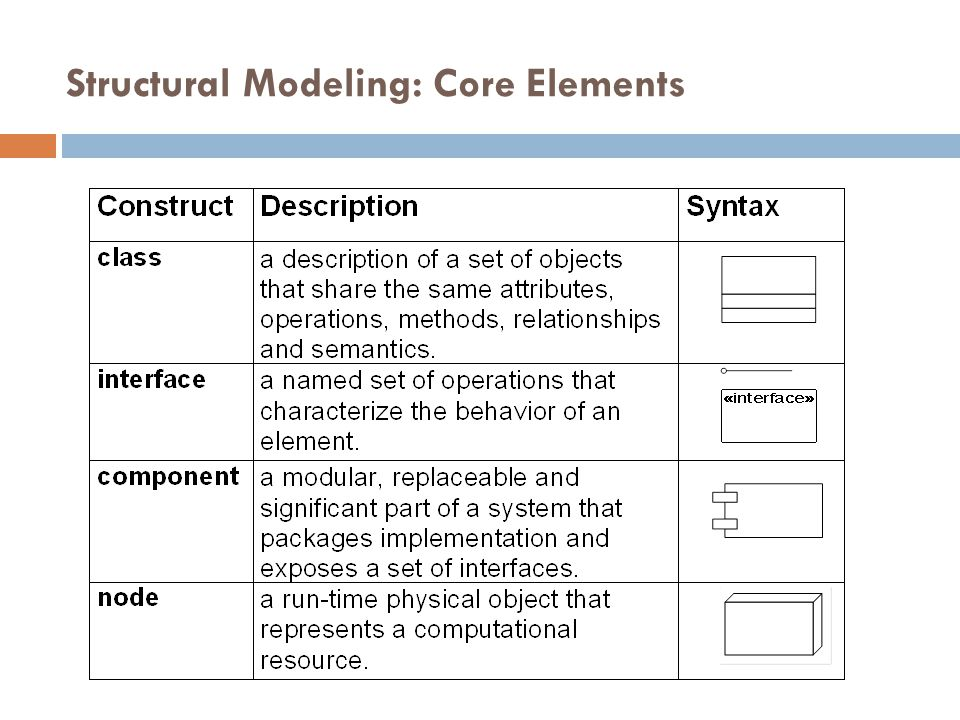 Structural Modeling: Core Elements 21