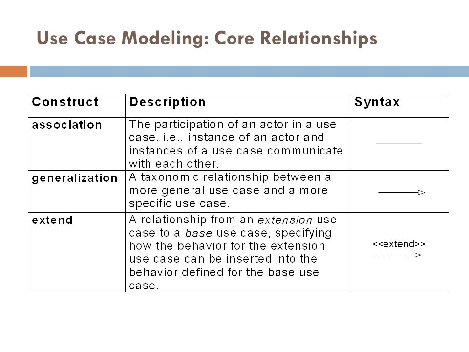 Use Case Modeling: Core Relationships 47 >