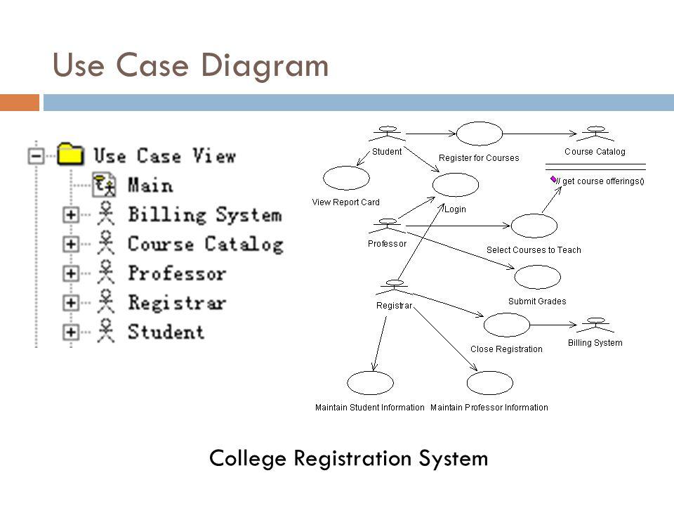 Use Case Diagram 50 College Registration System