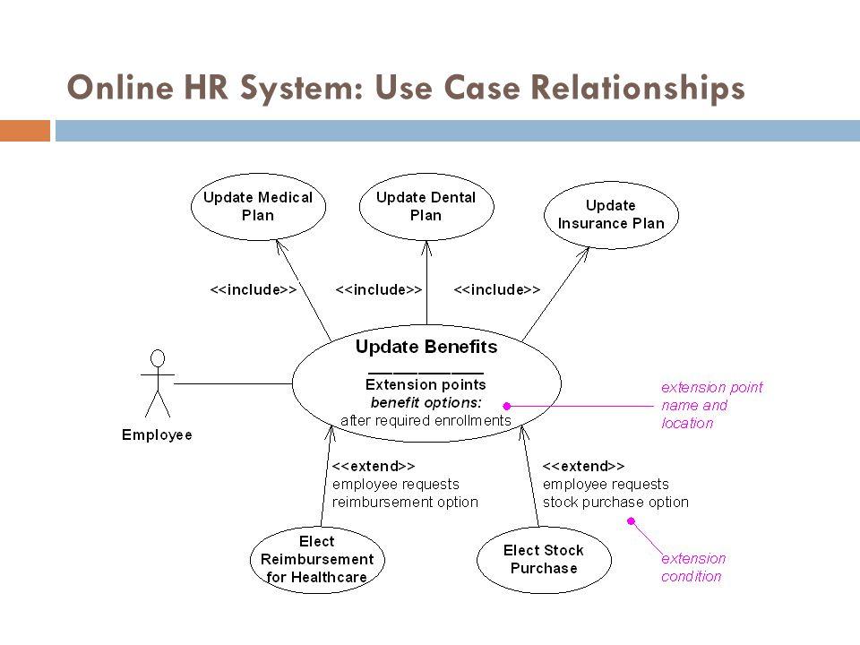 Online HR System: Use Case Relationships 52