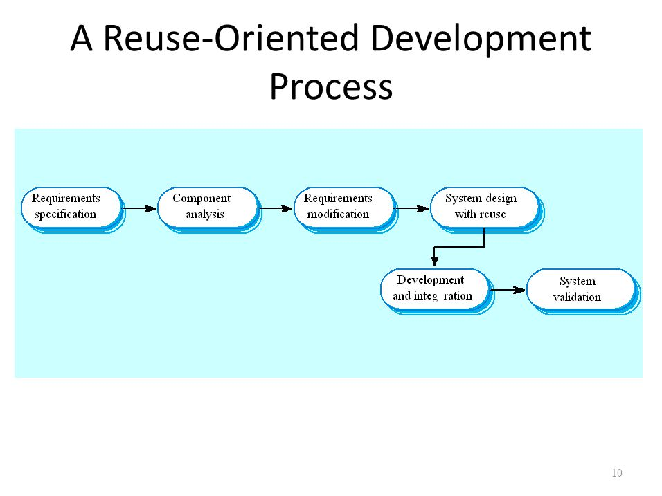 A Reuse-Oriented Development Process 10