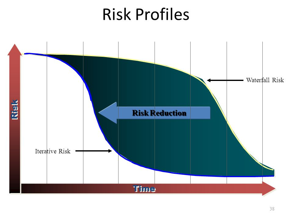 Risk Reduction Time Risk Waterfall Risk Iterative Risk Risk Profiles 38