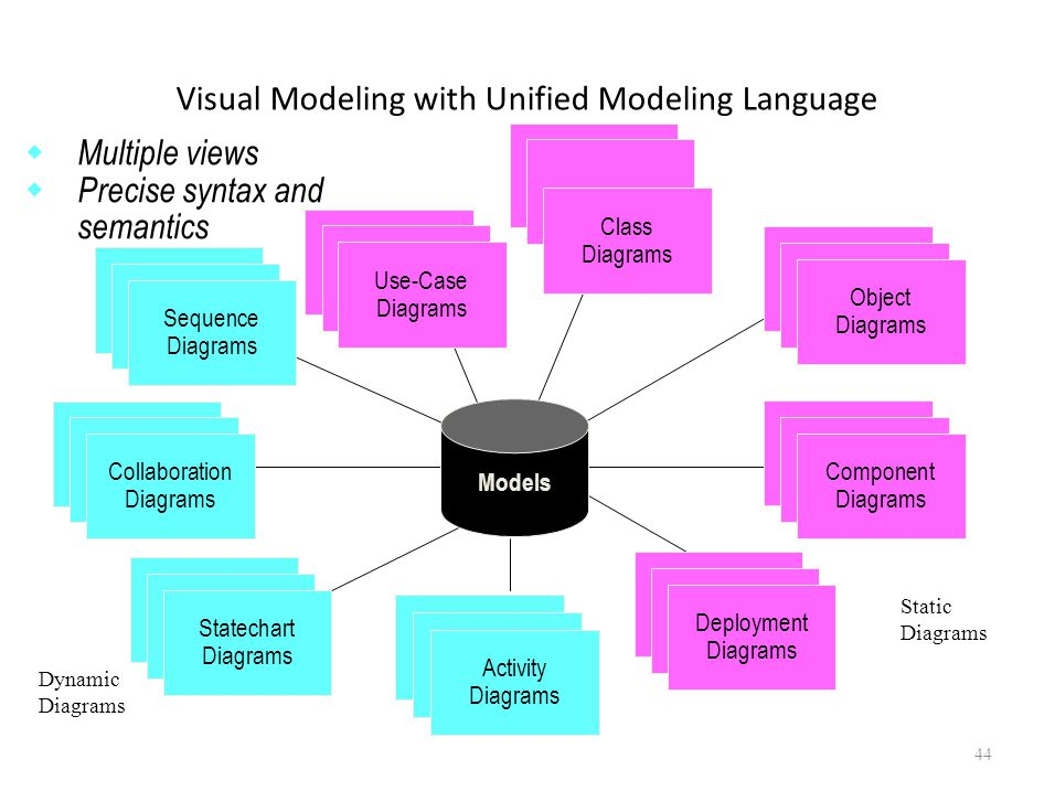 Visual Modeling with Unified Modeling Language Activity Diagrams Models Dynamic Diagrams Static Diagrams  Multiple views  Precise syntax and semanti
