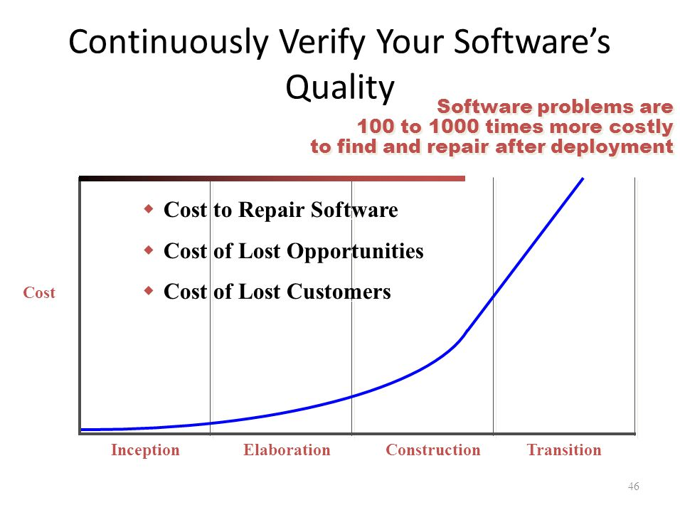 Continuously Verify Your Software's Quality Cost TransitionConstructionElaborationInception Software problems are 100 to 1000 times more costly to fin