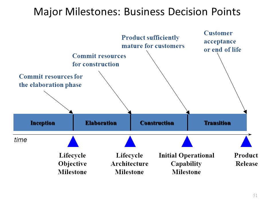 Major Milestones: Business Decision Points InceptionElaborationConstructionTransition Commit resources for the elaboration phase Lifecycle Objective M