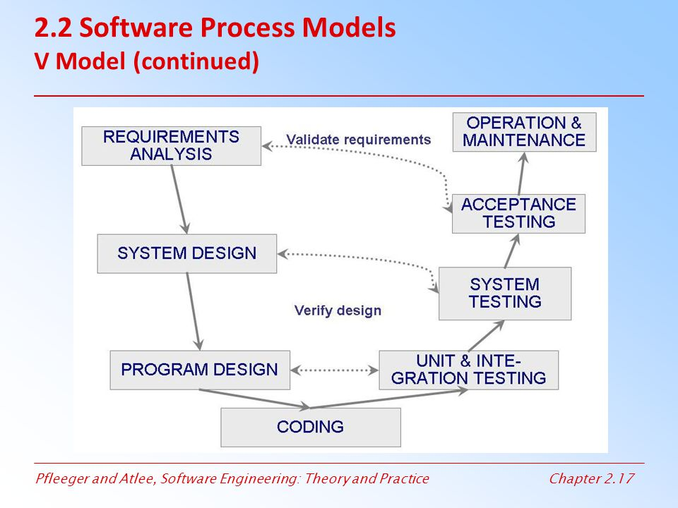 Pfleeger and Atlee, Software Engineering: Theory and PracticeChapter 2.17 2.2 Software Process Models V Model (continued)