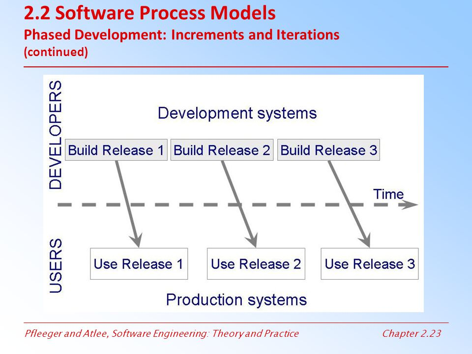 Pfleeger and Atlee, Software Engineering: Theory and PracticeChapter 2.23 2.2 Software Process Models Phased Development: Increments and Iterations (c