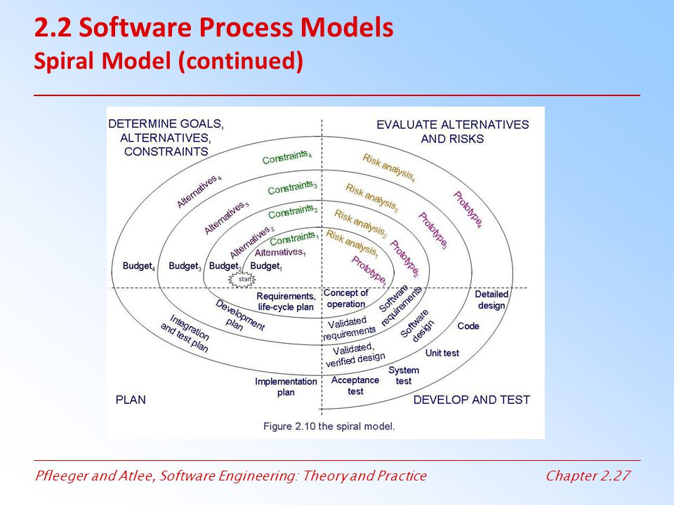 Pfleeger and Atlee, Software Engineering: Theory and PracticeChapter 2.27 2.2 Software Process Models Spiral Model (continued)
