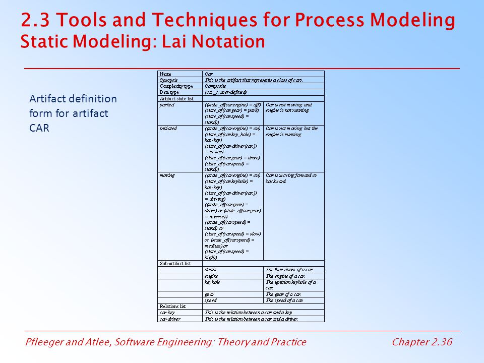 Pfleeger and Atlee, Software Engineering: Theory and PracticeChapter 2.36 2.3 Tools and Techniques for Process Modeling Static Modeling: Lai Notation