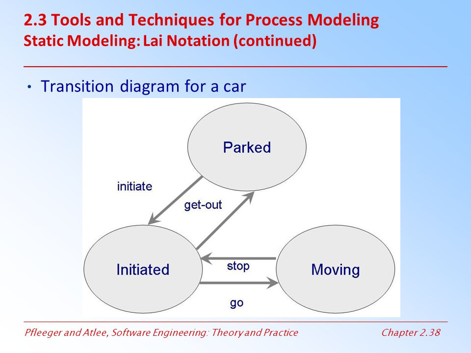 Pfleeger and Atlee, Software Engineering: Theory and PracticeChapter 2.38 2.3 Tools and Techniques for Process Modeling Static Modeling: Lai Notation