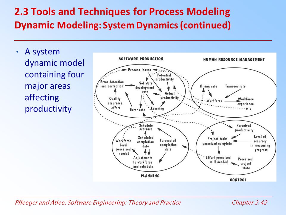 Pfleeger and Atlee, Software Engineering: Theory and PracticeChapter 2.42 2.3 Tools and Techniques for Process Modeling Dynamic Modeling: System Dynam