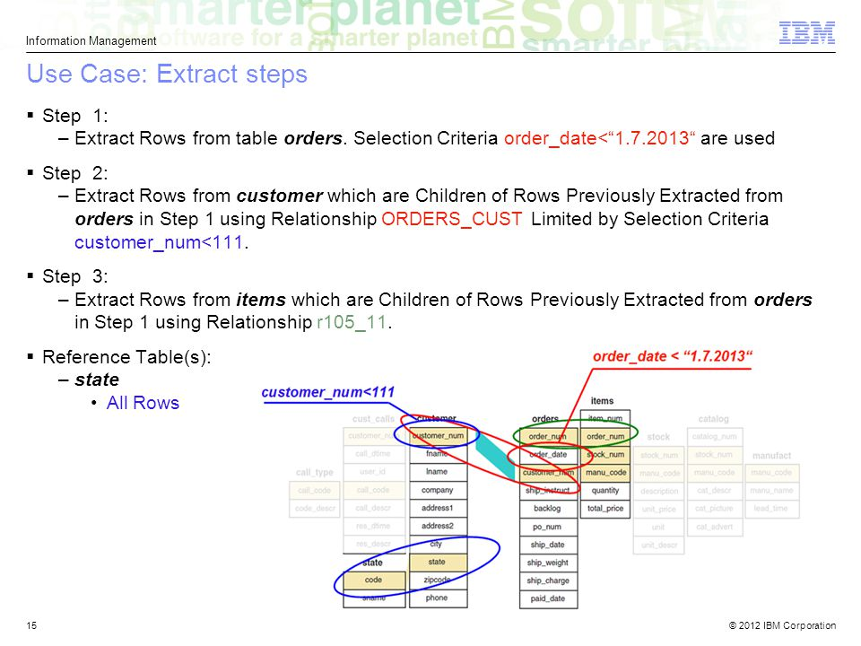 © 2012 IBM Corporation Information Management 15 Use Case: Extract steps  Step 1: –Extract Rows from table orders.