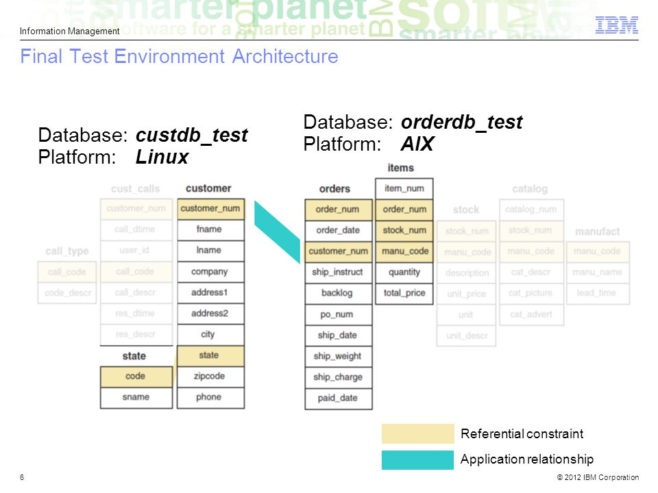 © 2012 IBM Corporation Information Management 6 Final Test Environment Architecture Database: custdb_test Platform: Linux Database: orderdb_test Platform: AIX Referential constraint Application relationship