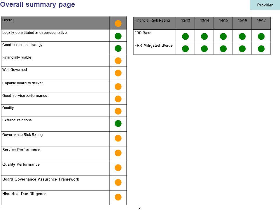 Provider 33 Strategic risks (IBP) RiskGImpactControls / AssuranceN xxx25xxx 16 xxx20xxx 16 xxx16xxx 12 xxx16xxx 12