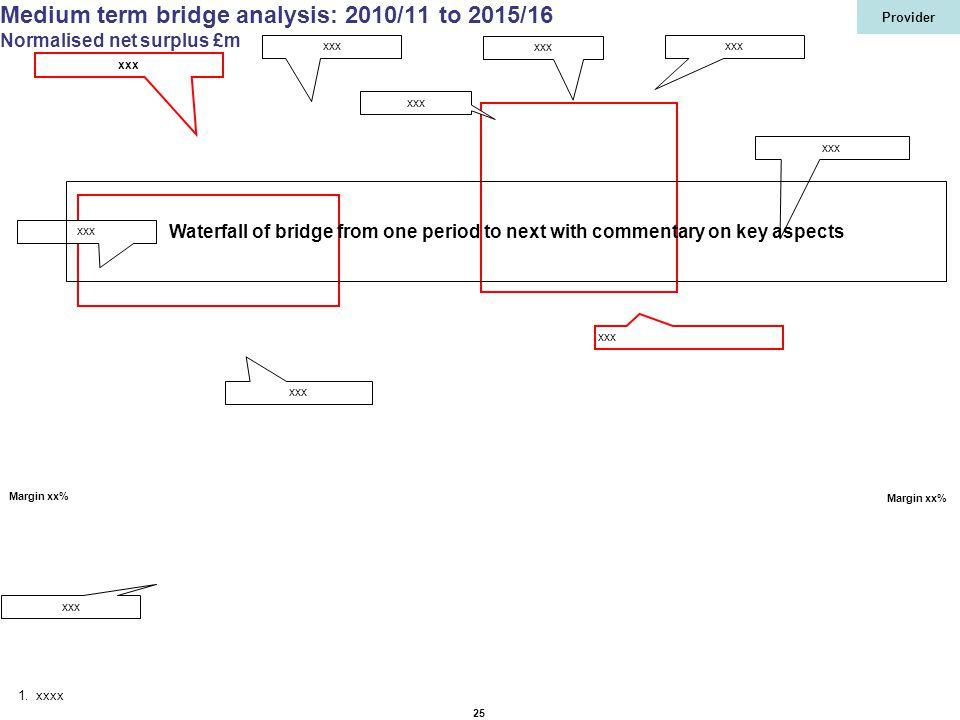 Provider 25 Medium term bridge analysis: 2010/11 to 2015/16 Normalised net surplus £m 1.xxxx xxx Margin xx% xxx Waterfall of bridge from one period to next with commentary on key aspects