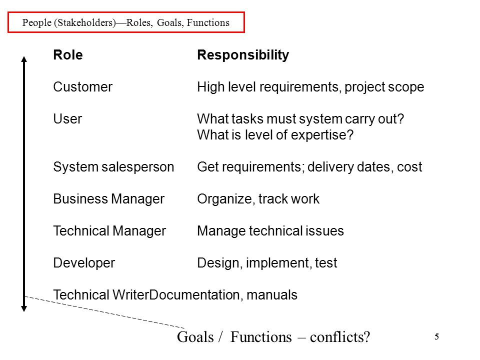 55 People (Stakeholders)—Roles, Goals, Functions RoleResponsibility CustomerHigh level requirements, project scope UserWhat tasks must system carry out.