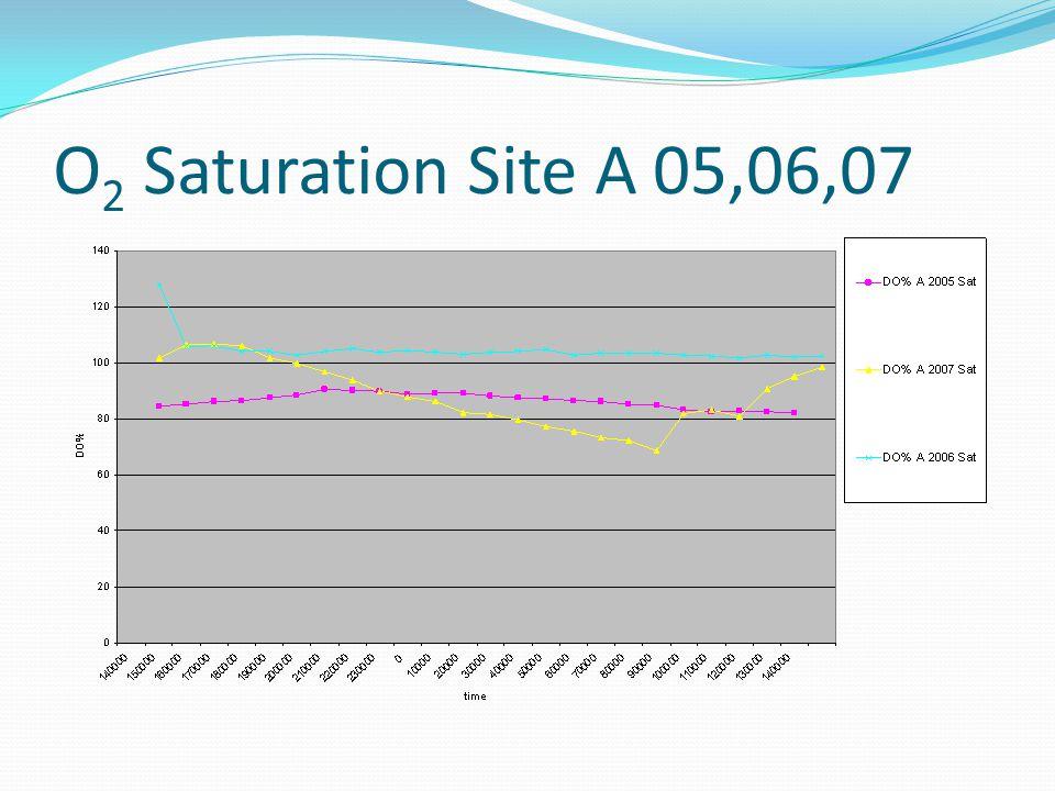 O 2 Saturation Site A 05,06,07