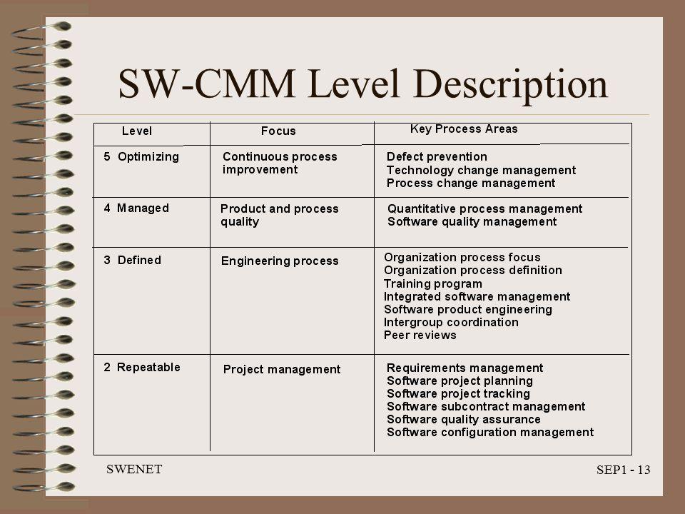 SWENET SEP1 - 13 SW-CMM Level Description