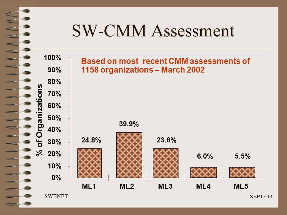 SWENET SEP1 - 14 SW-CMM Assessment % of Organizations Based on most recent CMM assessments of 1158 organizations – March 2002 24.8% 39.9% 23.8% 6.0%5.5% 0% 10% 20% 30% 40% 50% 60% 70% 80% 90% 100% ML1ML2ML3ML4ML5