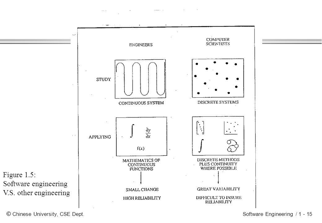 © Chinese University, CSE Dept. Software Engineering / 1 - 15 Figure 1.5: Software engineering V.S.