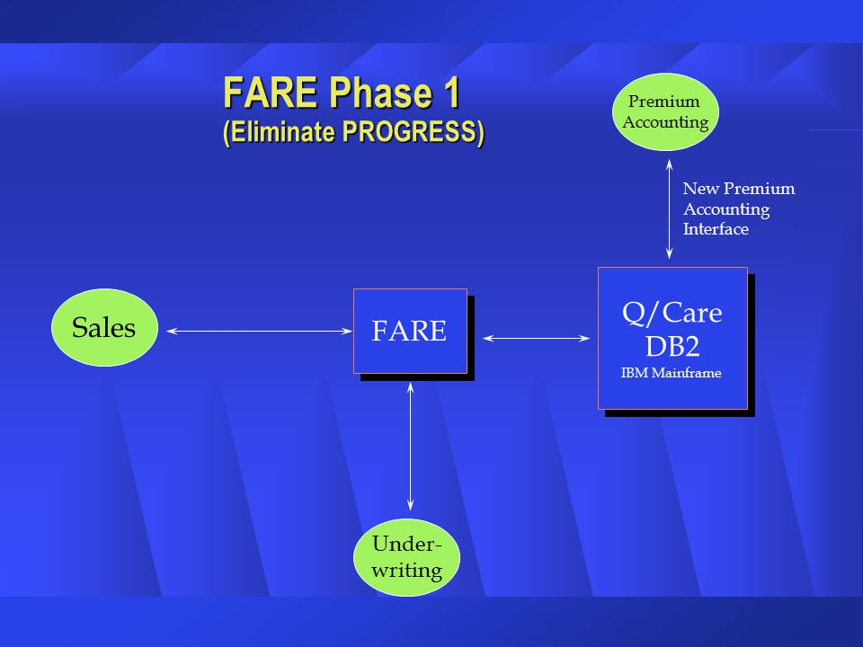 FARE Phase 1 (Eliminate PROGRESS) FARE Sales Under- writing Premium Accounting Q/Care DB2 IBM Mainframe Q/Care DB2 IBM Mainframe New Premium Accounting Interface