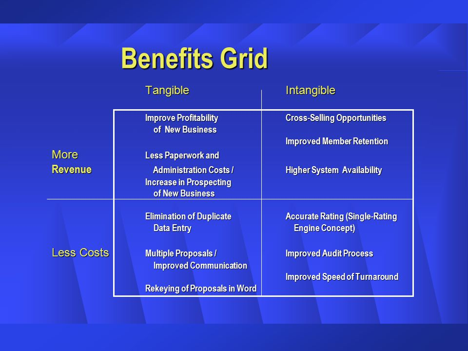 Benefits Grid TangibleIntangible Improve ProfitabilityCross-Selling Opportunities of New Business of New Business Improved Member Retention More Less Paperwork and Revenue Administration Costs / Higher System Availability Increase in Prospecting of New Business of New Business Elimination of DuplicateAccurate Rating (Single-Rating Data Entry Engine Concept) Data Entry Engine Concept) Less Costs Multiple Proposals / Improved Audit Process Improved Communication Improved Communication Improved Speed of Turnaround Rekeying of Proposals in Word
