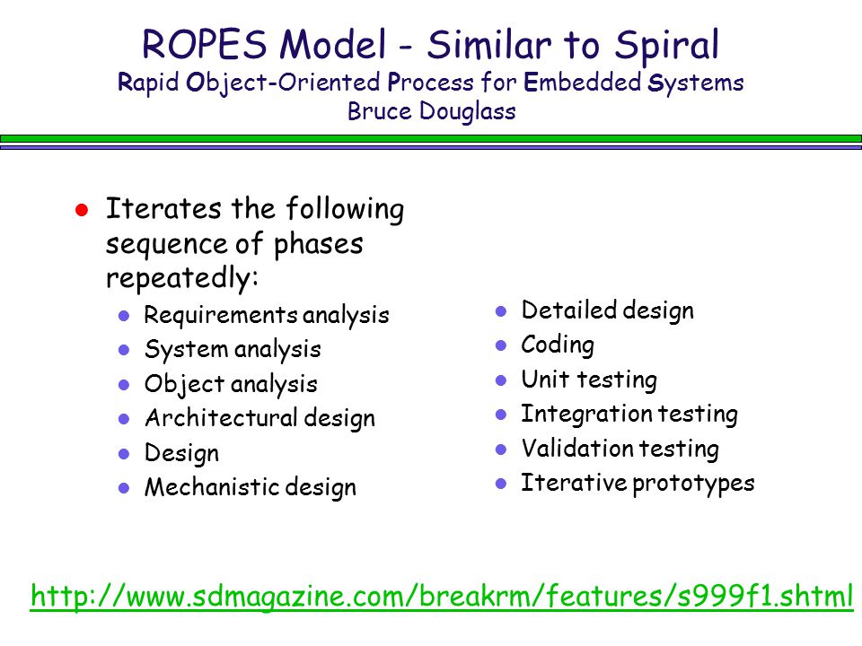 ROPES Model - Similar to Spiral Rapid Object-Oriented Process for Embedded Systems Bruce Douglass http://www.sdmagazine.com/breakrm/features/s999f1.sh