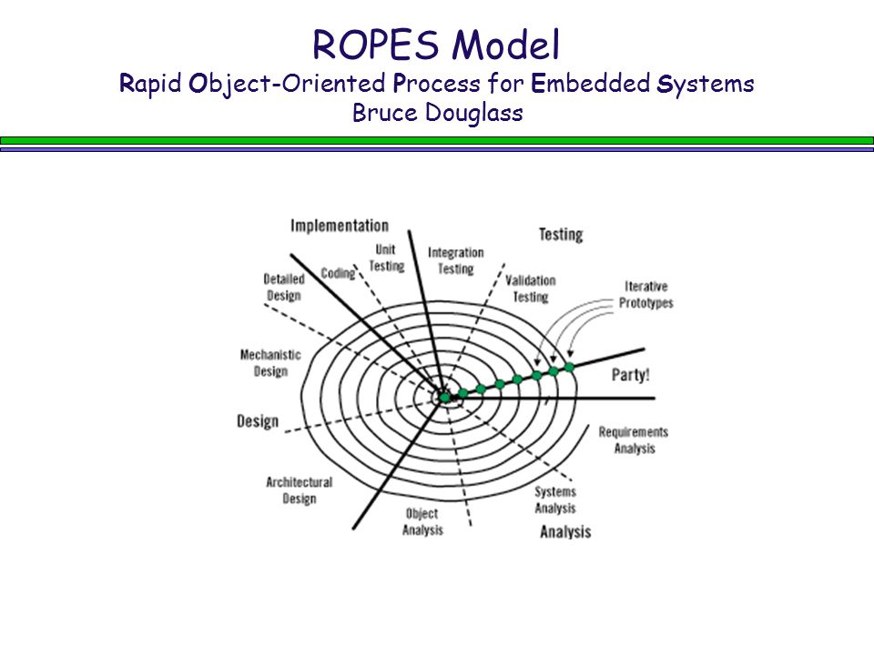 ROPES Model Rapid Object-Oriented Process for Embedded Systems Bruce Douglass
