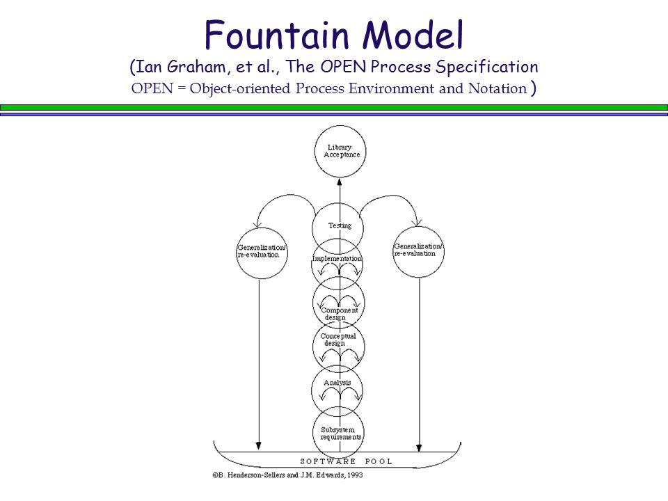 Fountain Model (Ian Graham, et al., The OPEN Process Specification OPEN = Object-oriented Process Environment and Notation )