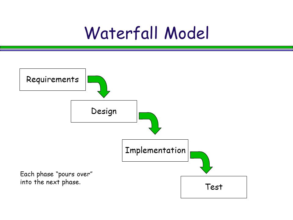 Time-Box Requirement (can be used in iterative or incremental) Requirements analysis Initial design while( not done ) { Develop a version within a bounded time Deliver to customer Get feedback Plan next version }