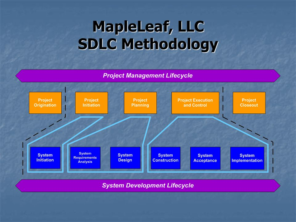 MapleLeaf, LLC SDLC Methodology