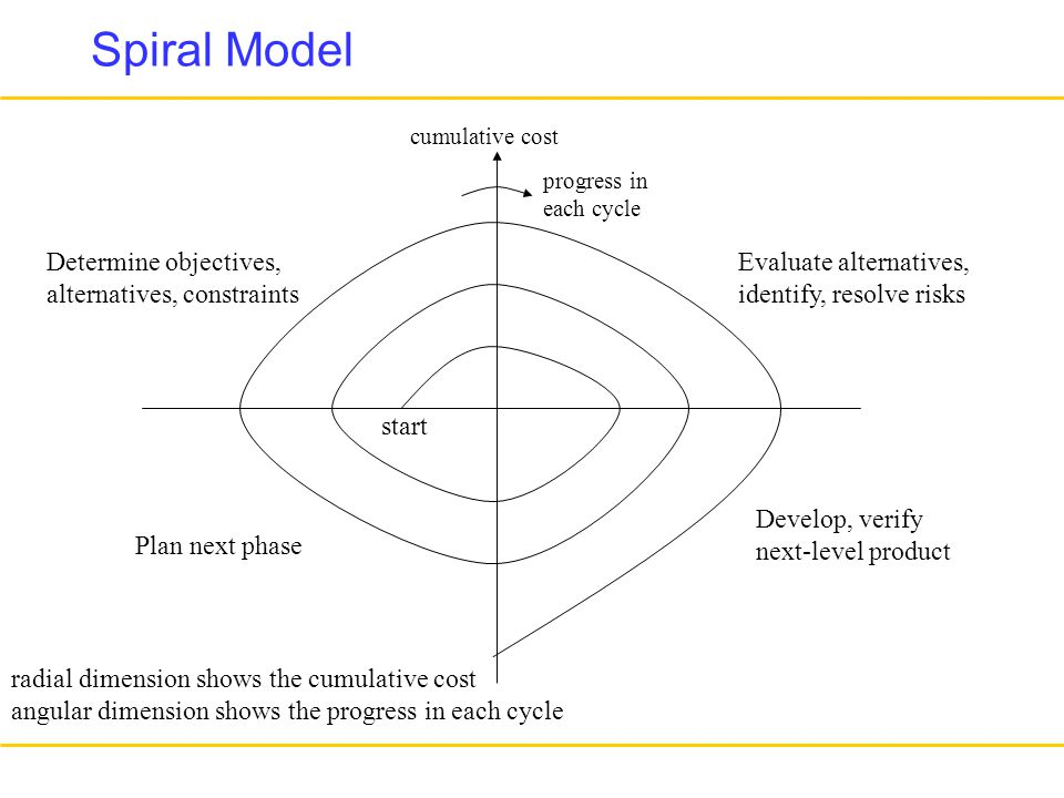 Determine objectives, alternatives, constraints Evaluate alternatives, identify, resolve risks Develop, verify next-level product Plan next phase radial dimension shows the cumulative cost angular dimension shows the progress in each cycle cumulative cost progress in each cycle start Spiral Model