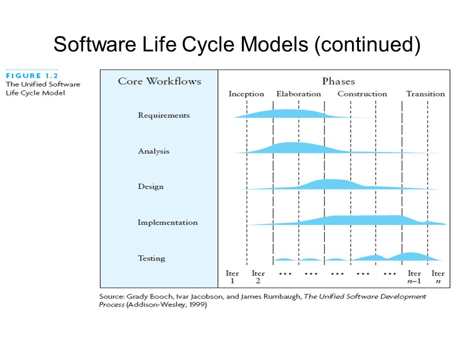 Software Life Cycle Models (continued)