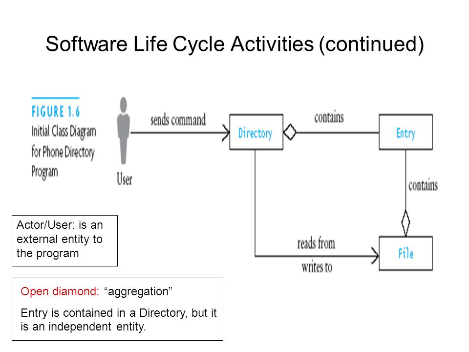 "Software Life Cycle Activities (continued) Actor/User: is an external entity to the program Open diamond: ""aggregation"" Entry is contained in a Direct"