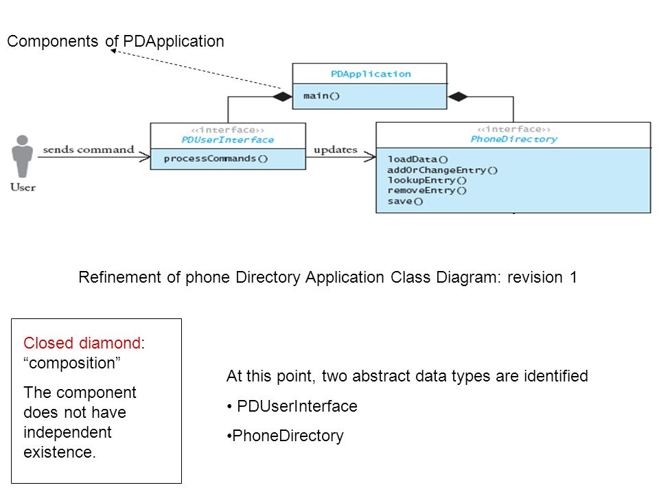 Analysis (continued) Refinement of class diagram Refinement of phone Directory Application Class Diagram: revision 1 Components of PDApplication At th