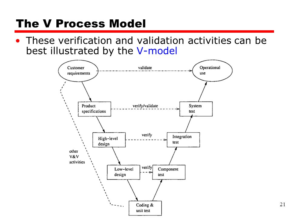 The V Process Model These verification and validation activities can be best illustrated by the V-model 21