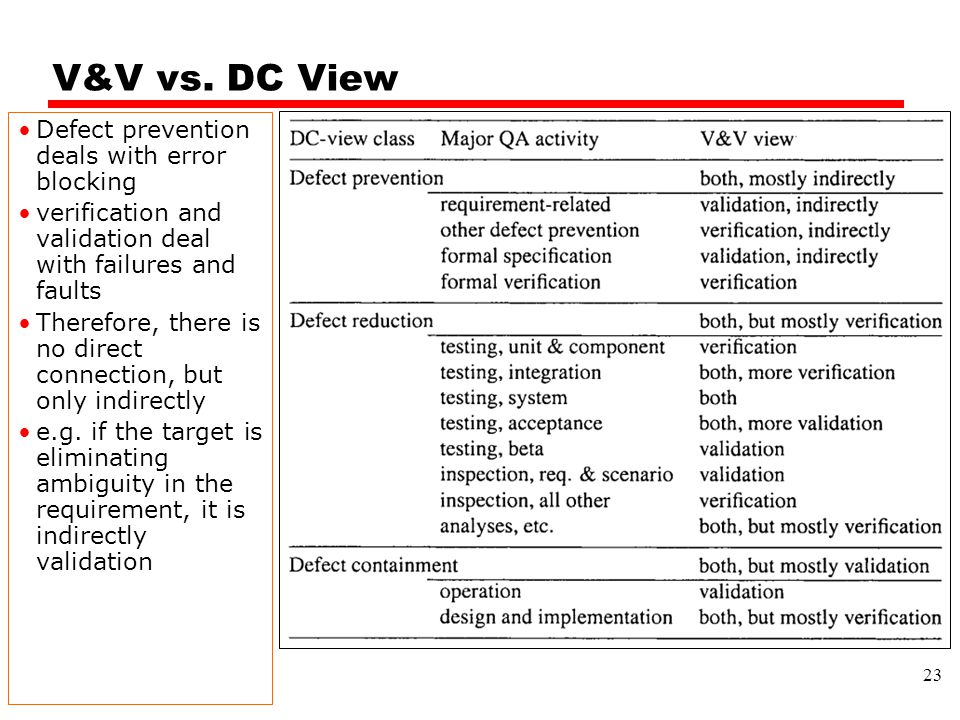 V&V vs. DC View 23 Defect prevention deals with error blocking verification and validation deal with failures and faults Therefore, there is no direct