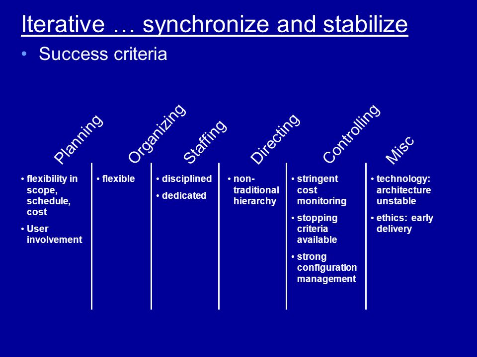 Iterative … synchronize and stabilize flexibility in scope, schedule, cost User involvement flexibledisciplined dedicated non- traditional hierarchy stringent cost monitoring stopping criteria available strong configuration management technology: architecture unstable ethics: early delivery Success criteria PlanningOrganizingStaffingDirectingControllingMisc