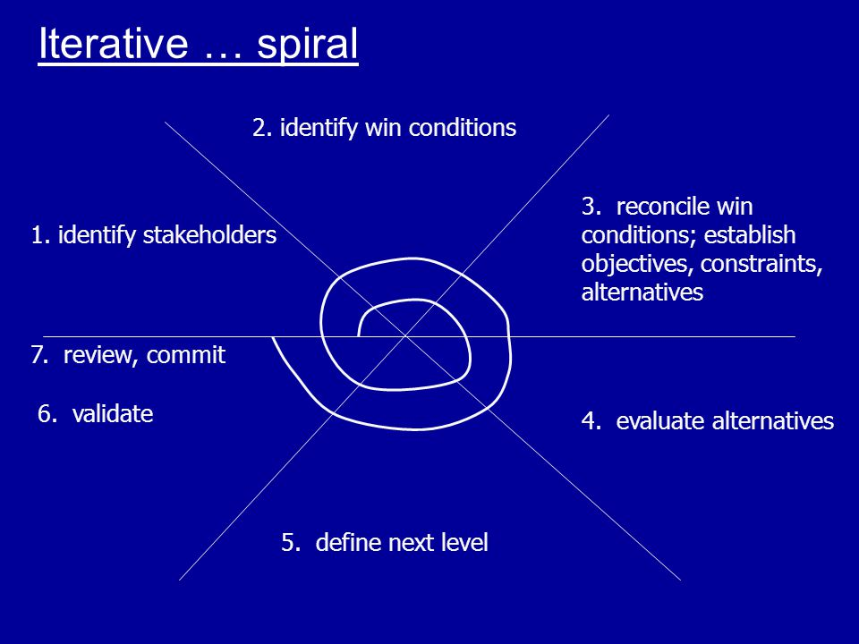 Iterative … spiral 1. identify stakeholders 2. identify win conditions 3. reconcile win conditions; establish objectives, constraints, alternatives 4.