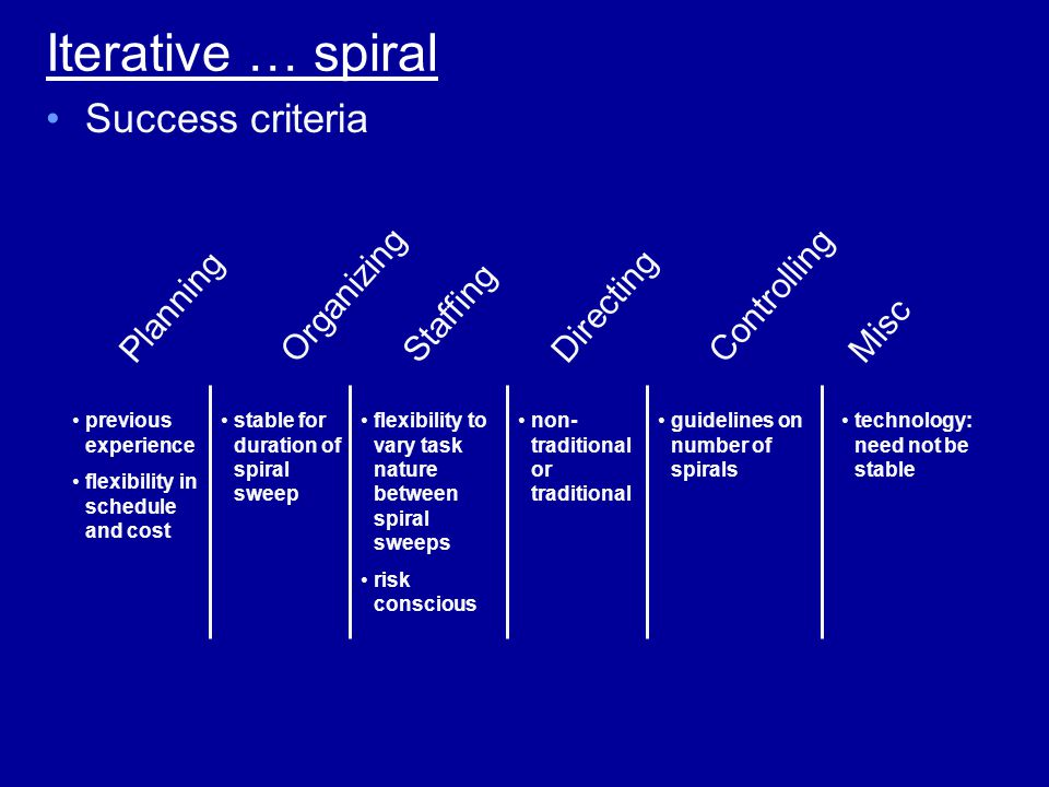 Iterative … spiral previous experience flexibility in schedule and cost stable for duration of spiral sweep flexibility to vary task nature between spiral sweeps risk conscious non- traditional or traditional guidelines on number of spirals technology: need not be stable Success criteria PlanningOrganizingStaffingDirectingControllingMisc