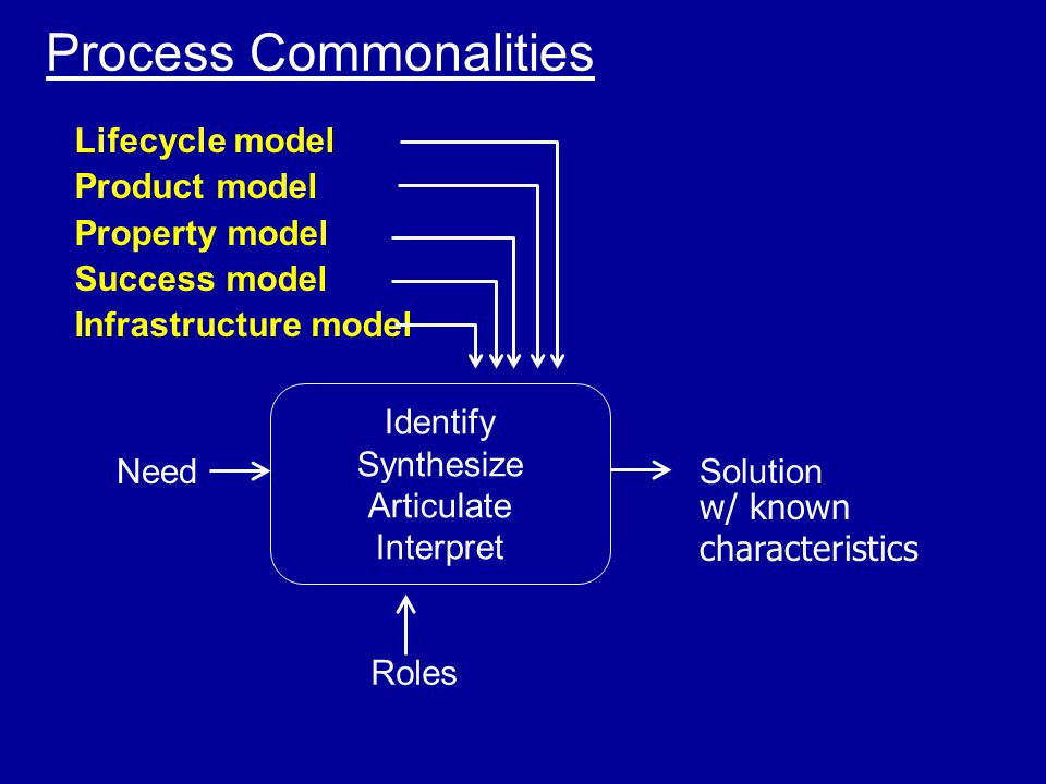 Process Commonalities NeedSolution Identify Synthesize Articulate Interpret Roles Lifecycle model Product model Property model Success model Infrastructure model w/ known characteristics