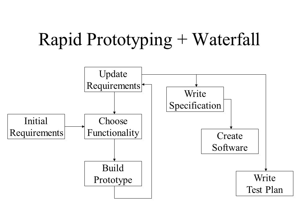 Rapid Prototyping + Waterfall Update Requirements Choose Functionality Build Prototype Initial Requirements Write Specification Create Software Write Test Plan
