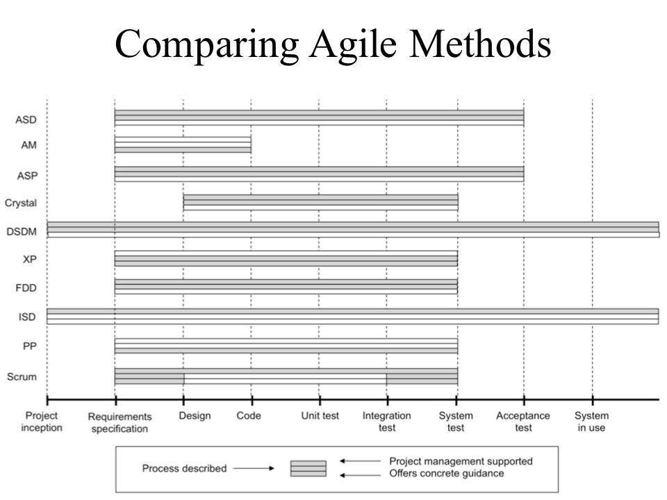 Comparing Agile Methods