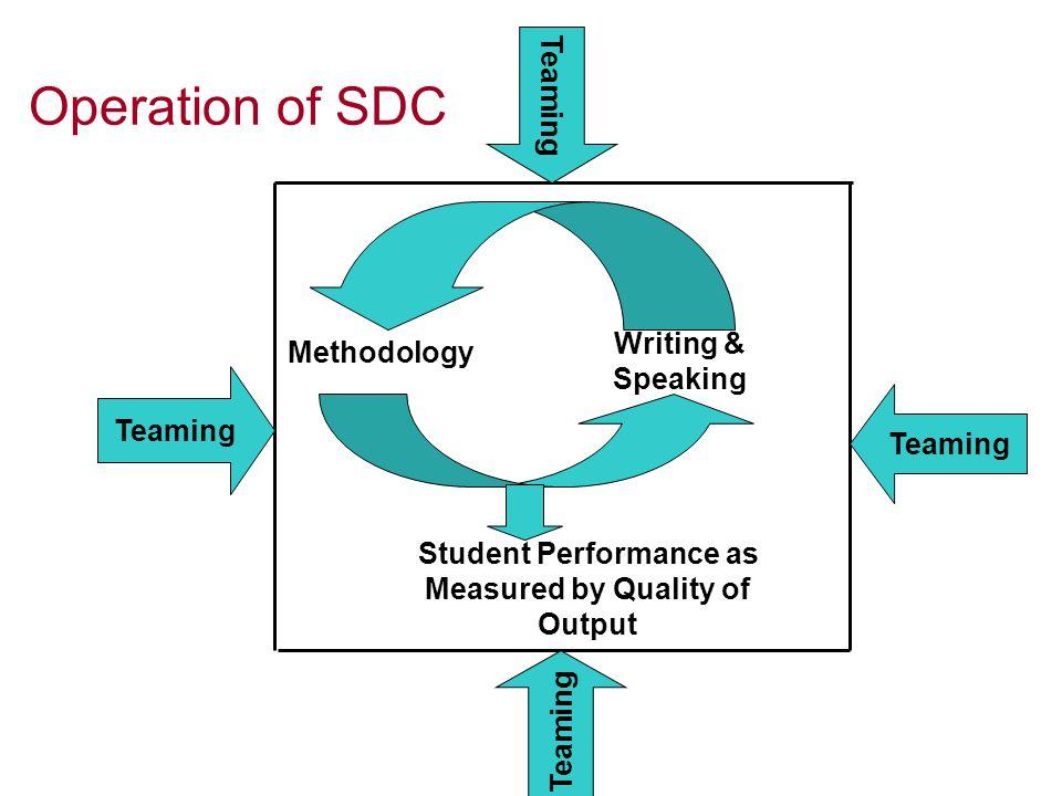 Software Development n Understand Problem n Plan n Implement n Test n Deliver Milestones