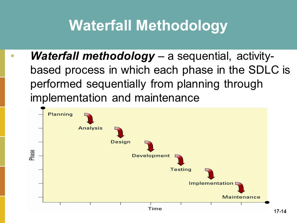 17-14 Waterfall Methodology Waterfall methodology – a sequential, activity- based process in which each phase in the SDLC is performed sequentially from planning through implementation and maintenance