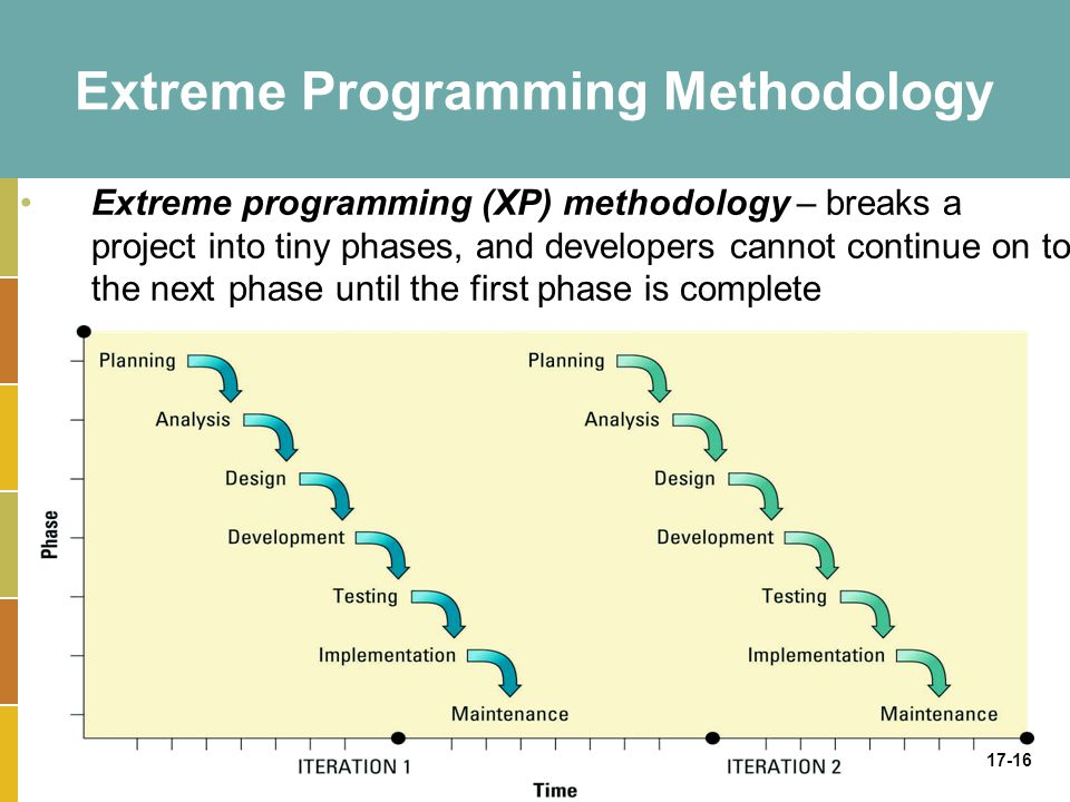 17-16 Extreme Programming Methodology Extreme programming (XP) methodology – breaks a project into tiny phases, and developers cannot continue on to the next phase until the first phase is complete