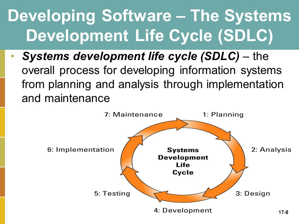 17-8 Developing Software – The Systems Development Life Cycle (SDLC) Systems development life cycle (SDLC) – the overall process for developing information systems from planning and analysis through implementation and maintenance