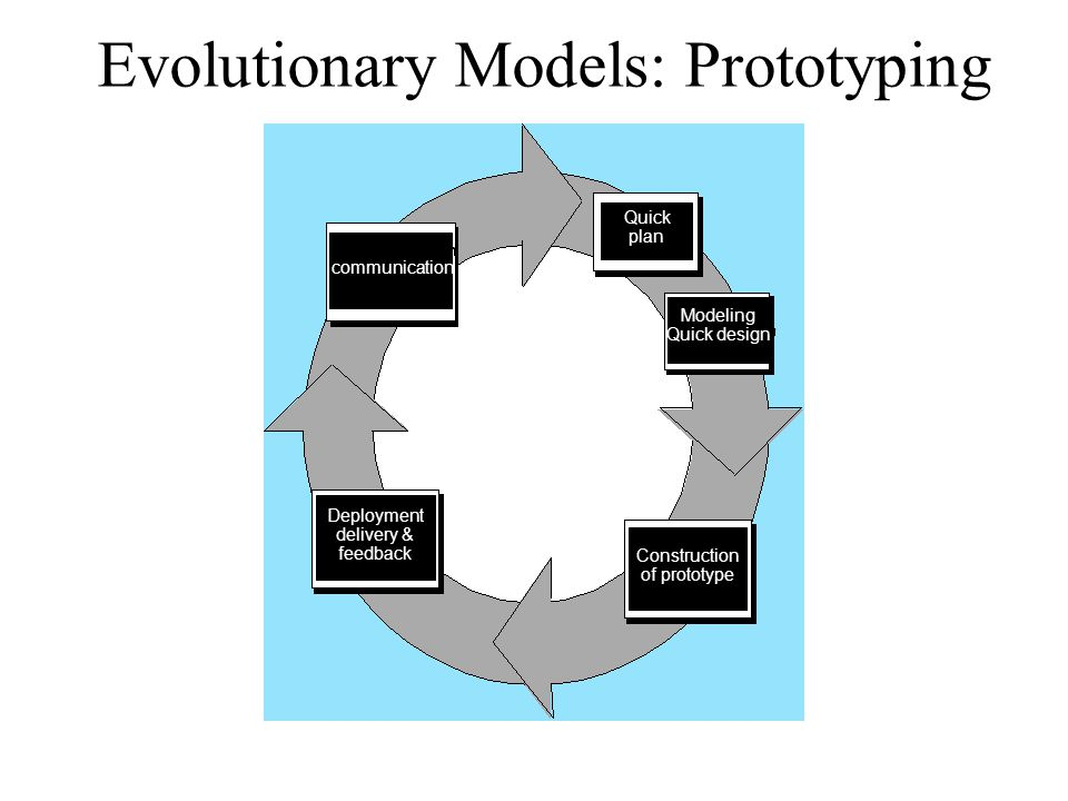 Evolutionary Models: Prototyping communication Quick plan Modeling Quick design Construction of prototype Deployment delivery & feedback
