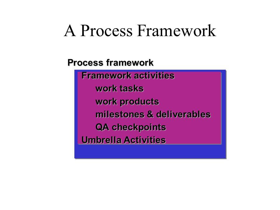 A Process Framework Process framework Framework activities work tasks work products milestones & deliverables QA checkpoints Umbrella Activities