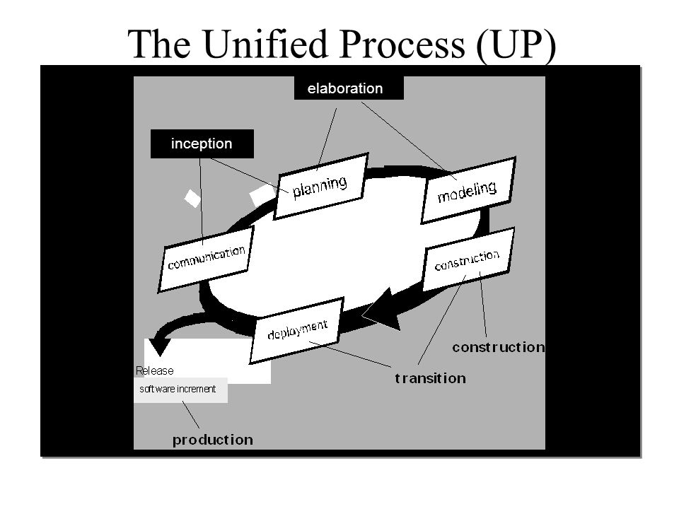 inception The Unified Process (UP) inception elaboration